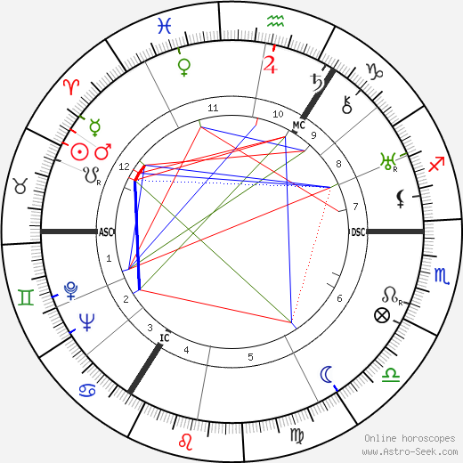 Donald Wolfit astro natal birth chart, Donald Wolfit horoscope, astrology