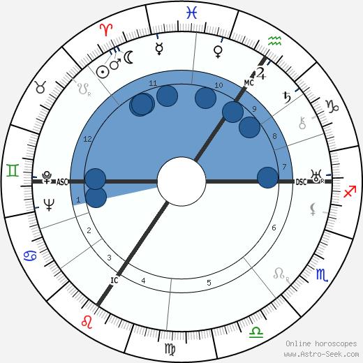 Edouard Mascart wikipedia, horoscope, astrology, instagram