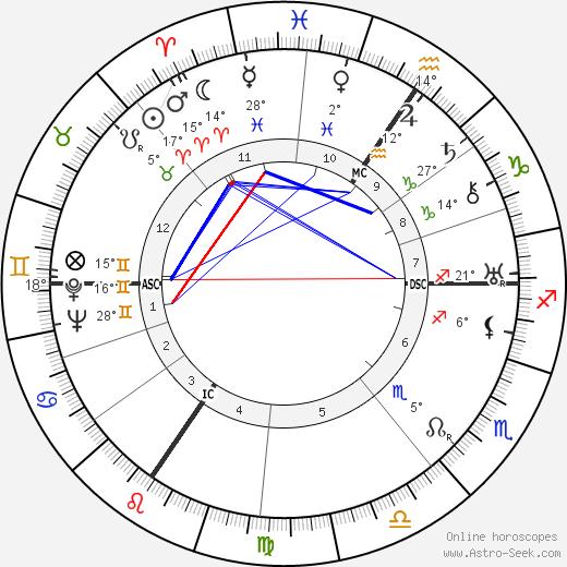Edouard Mascart birth chart, biography, wikipedia 2019, 2020