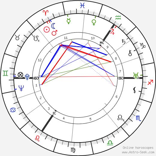 Edouard Mascart birth chart, Edouard Mascart astro natal horoscope, astrology