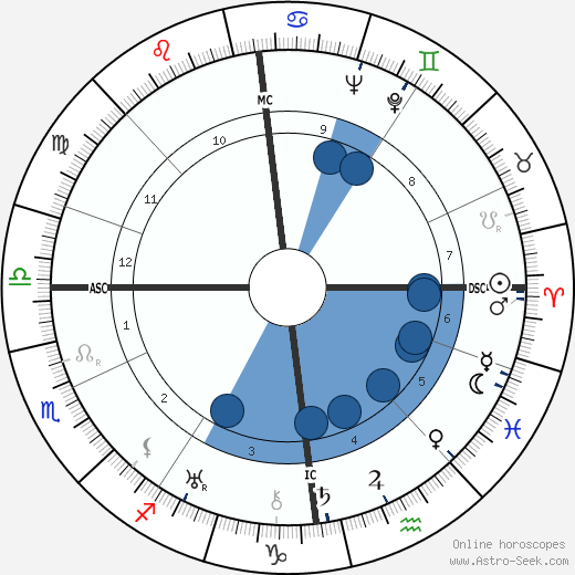 G. F. Grant Batchelor wikipedia, horoscope, astrology, instagram