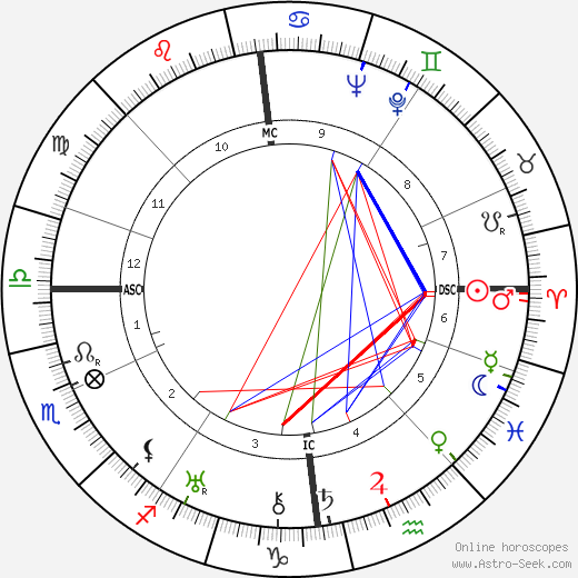 G. F. Grant Batchelor tema natale, oroscopo, G. F. Grant Batchelor oroscopi gratuiti, astrologia