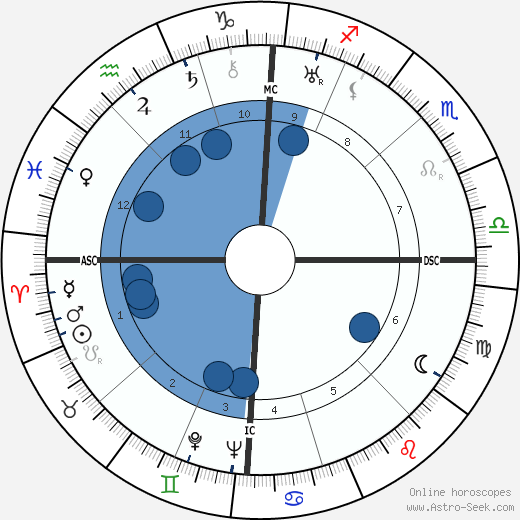 Giuseppe Pella wikipedia, horoscope, astrology, instagram