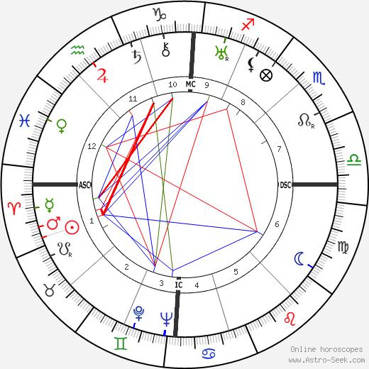 Джузеппе Пелла Giuseppe Pella день рождения гороскоп, Giuseppe Pella Натальная карта онлайн
