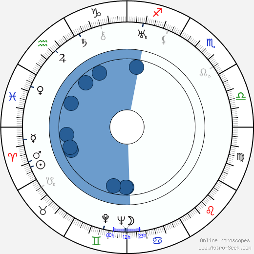 Godfrey Kenton wikipedia, horoscope, astrology, instagram