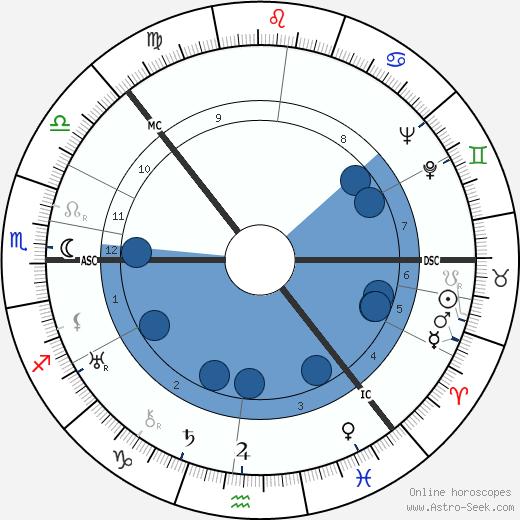 Halldór Laxness wikipedia, horoscope, astrology, instagram