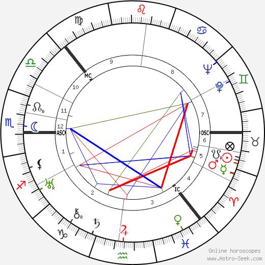 Халлдор Кильян Лакснесс Halldór Laxness день рождения гороскоп, Halldór Laxness Натальная карта онлайн