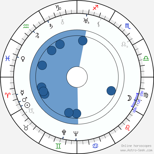 Harry Owens wikipedia, horoscope, astrology, instagram