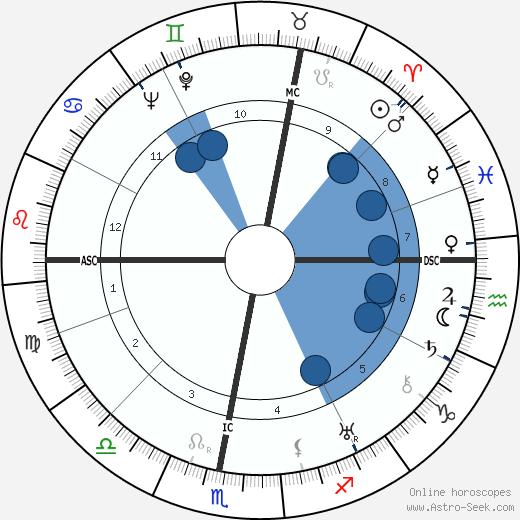 Henri Garat wikipedia, horoscope, astrology, instagram