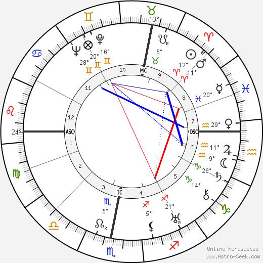 Henri Garat birth chart, biography, wikipedia 2020, 2021