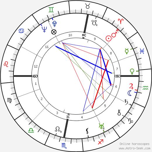 Henri Garat birth chart, Henri Garat astro natal horoscope, astrology