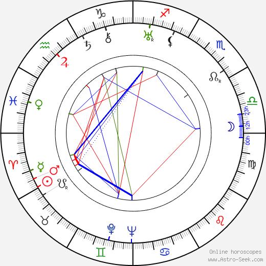 John Elfström birth chart, John Elfström astro natal horoscope, astrology