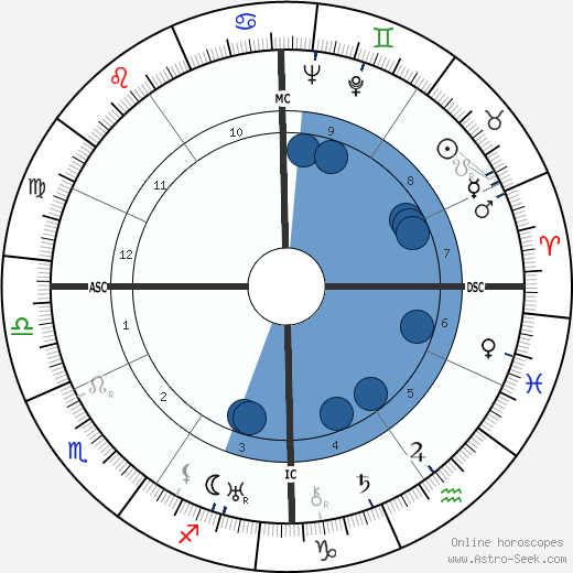 Lionel-Max Chassin wikipedia, horoscope, astrology, instagram