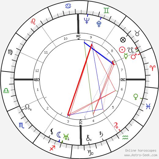 Lionel-Max Chassin tema natale, oroscopo, Lionel-Max Chassin oroscopi gratuiti, astrologia
