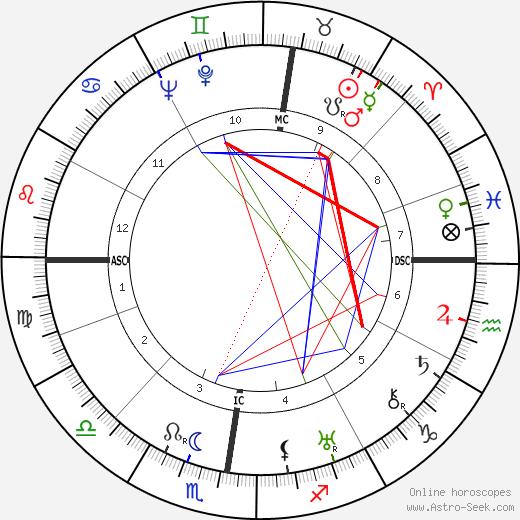 Louis Salou tema natale, oroscopo, Louis Salou oroscopi gratuiti, astrologia
