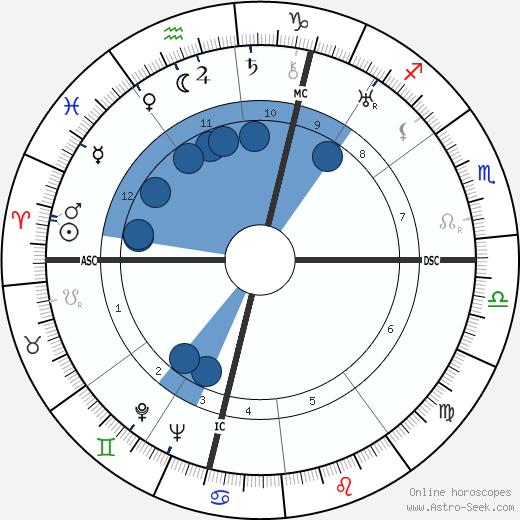 Louise de Vilmorin wikipedia, horoscope, astrology, instagram