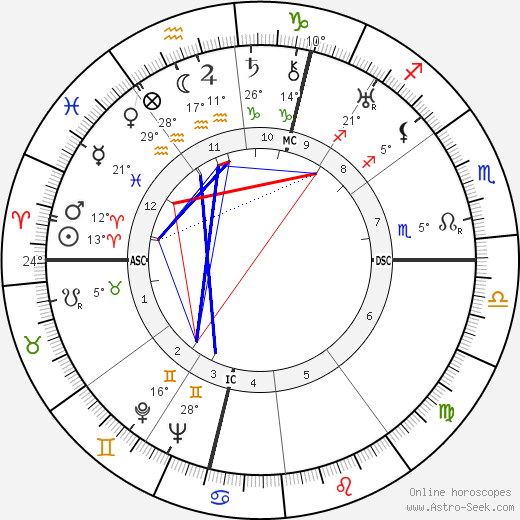 Louise de Vilmorin birth chart, biography, wikipedia 2019, 2020