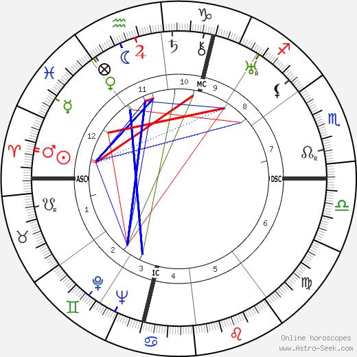 Louise de Vilmorin astro natal birth chart, Louise de Vilmorin horoscope, astrology