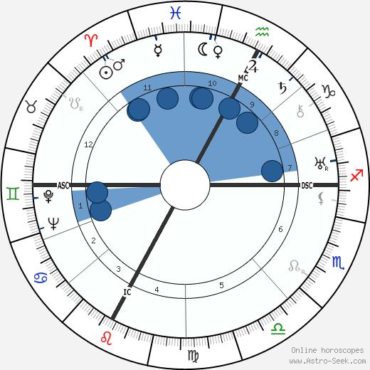 Maurice Ponte wikipedia, horoscope, astrology, instagram