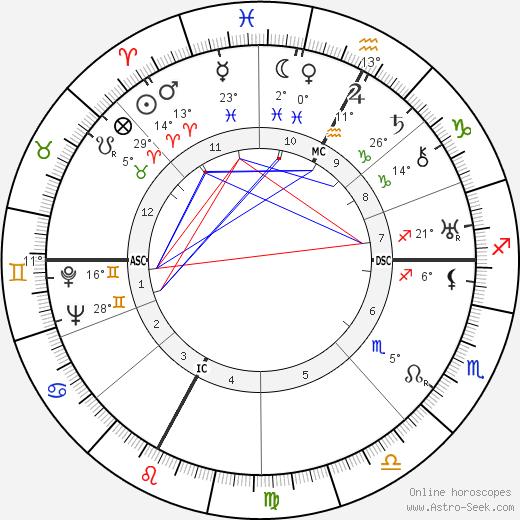Maurice Ponte birth chart, biography, wikipedia 2019, 2020