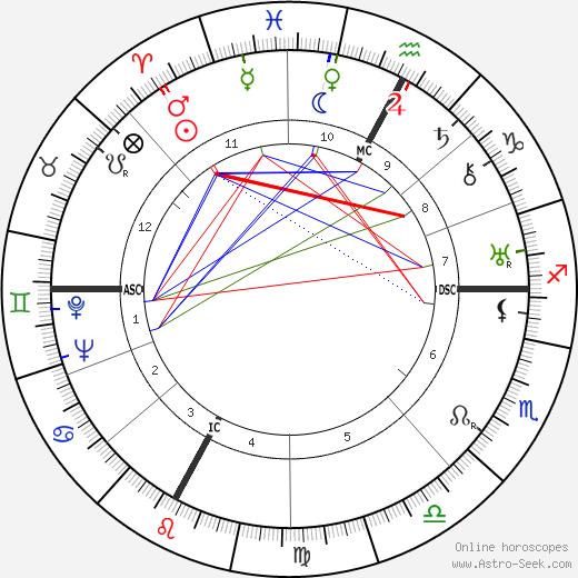 Maurice Ponte astro natal birth chart, Maurice Ponte horoscope, astrology