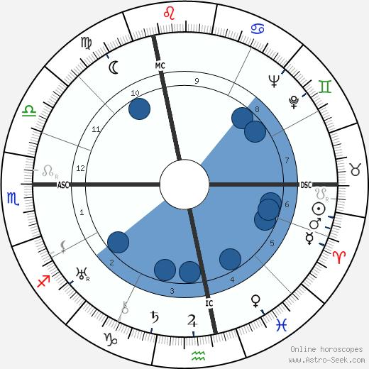 Menachem Mendel Schneerson wikipedia, horoscope, astrology, instagram