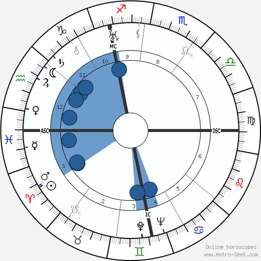 Reinhard Gehlen wikipedia, horoscope, astrology, instagram