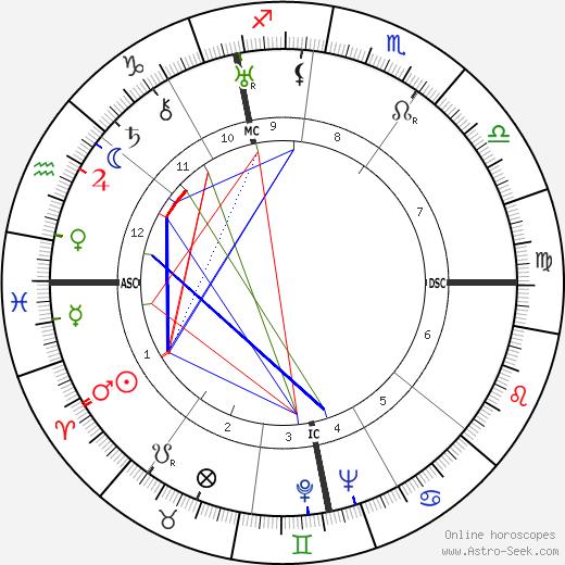 Рейнхард Гелен Reinhard Gehlen день рождения гороскоп, Reinhard Gehlen Натальная карта онлайн