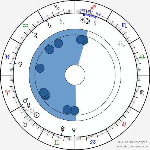 René Le Hénaff wikipedia, horoscope, astrology, instagram