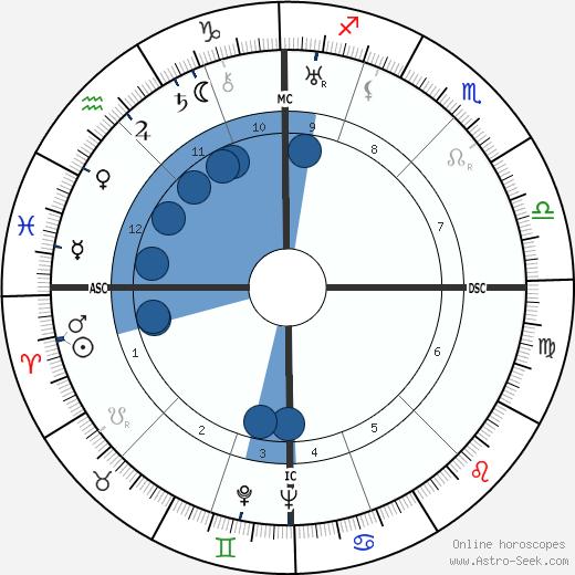 Rodolphe Peugeot wikipedia, horoscope, astrology, instagram