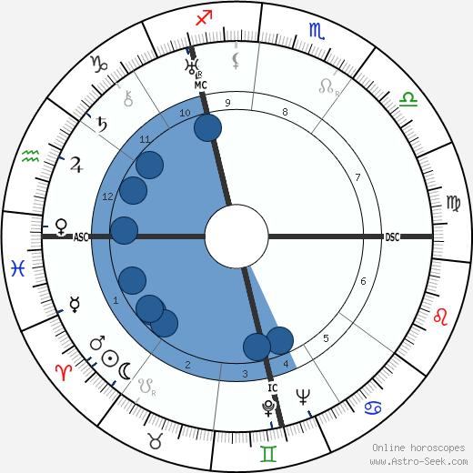 Théodore Monod wikipedia, horoscope, astrology, instagram