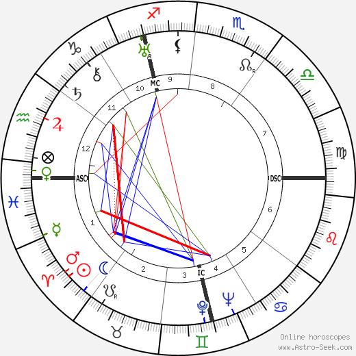 Théodore Monod tema natale, oroscopo, Théodore Monod oroscopi gratuiti, astrologia