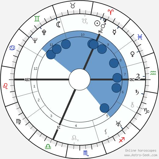 Thomas S. Halliday wikipedia, horoscope, astrology, instagram