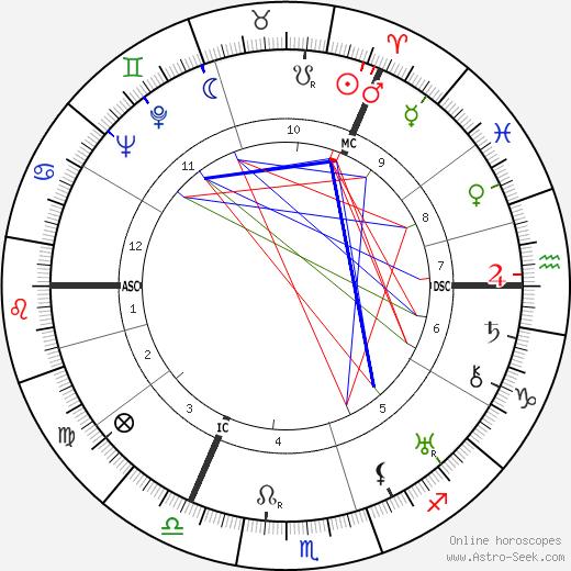 Thomas S. Halliday день рождения гороскоп, Thomas S. Halliday Натальная карта онлайн