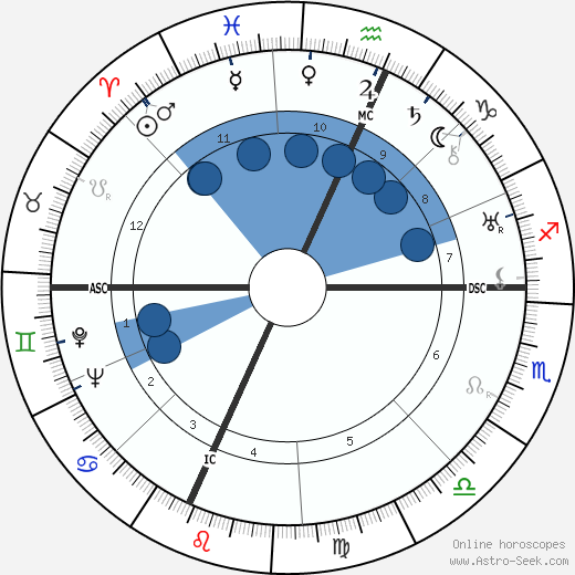 William P. Bergman wikipedia, horoscope, astrology, instagram