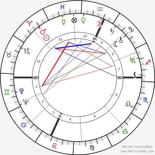 William P. Bergman birth chart, William P. Bergman astro natal horoscope, astrology
