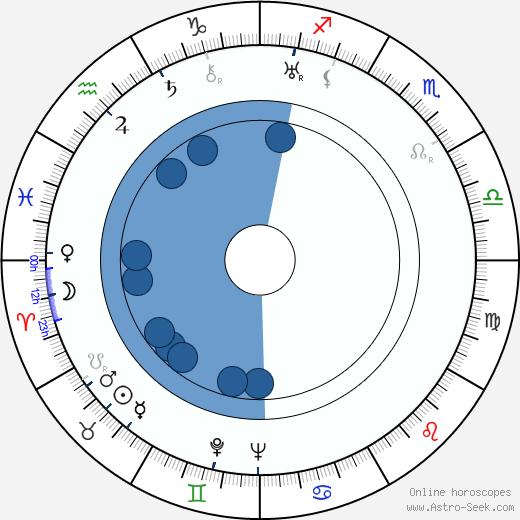 Alexander Lockwood wikipedia, horoscope, astrology, instagram