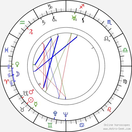 Alexander Lockwood astro natal birth chart, Alexander Lockwood horoscope, astrology