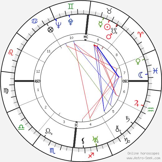 Альфред Кастлер Alfred Kastler день рождения гороскоп, Alfred Kastler Натальная карта онлайн