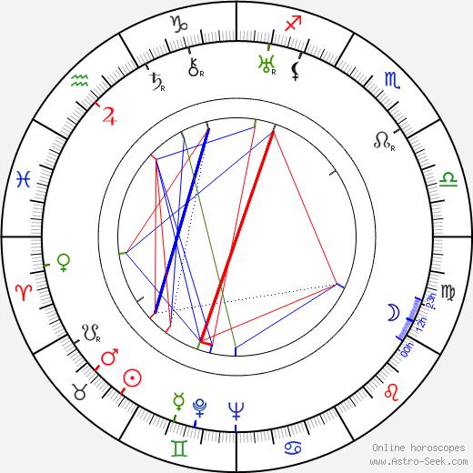 Anny Ondra astro natal birth chart, Anny Ondra horoscope, astrology