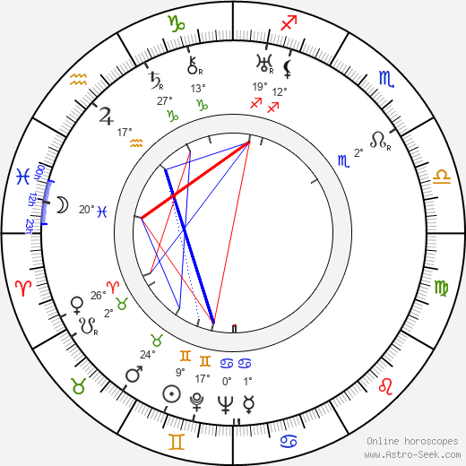 Antonín Zíb birth chart, biography, wikipedia 2019, 2020
