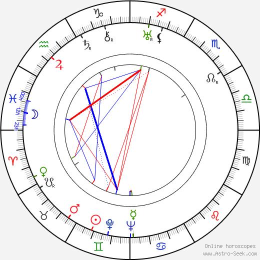 Antonín Zíb день рождения гороскоп, Antonín Zíb Натальная карта онлайн