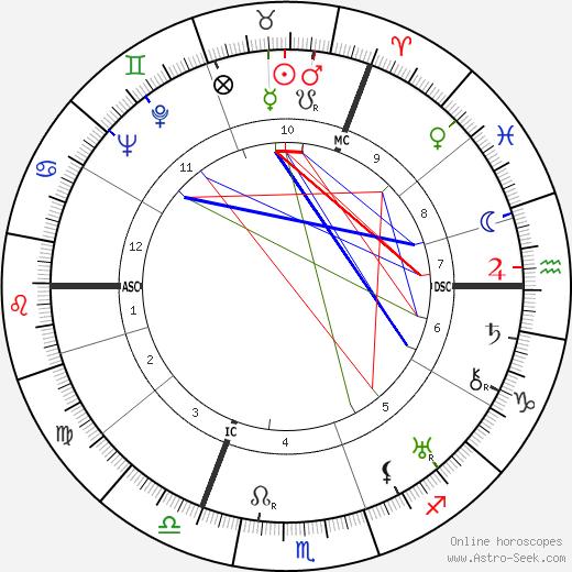 Брайан Ахерн Brian Aherne день рождения гороскоп, Brian Aherne Натальная карта онлайн