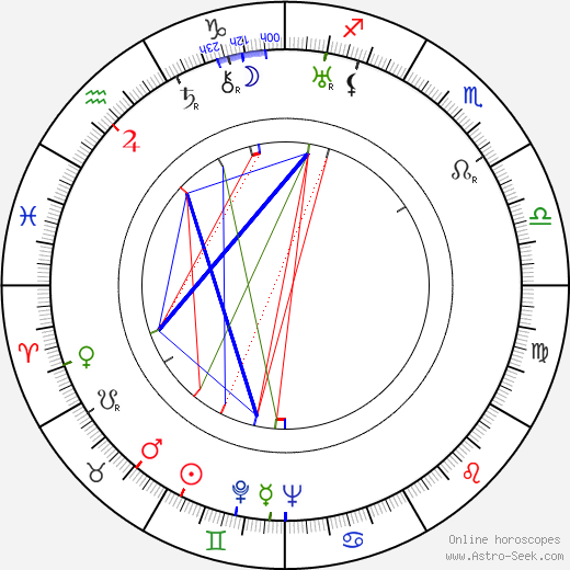 Charles Barton birth chart, Charles Barton astro natal horoscope, astrology