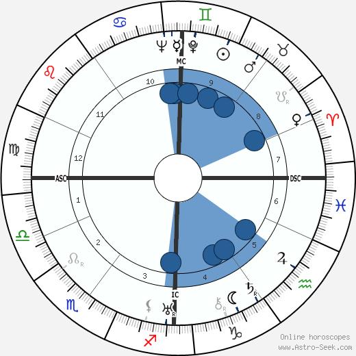 Charles Héger wikipedia, horoscope, astrology, instagram
