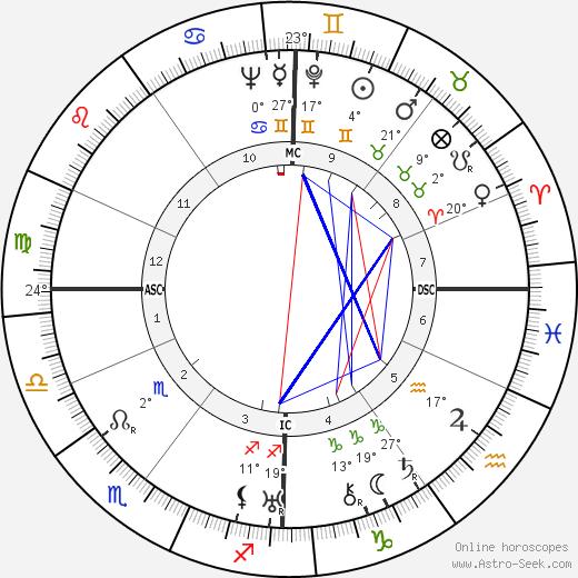 Charles Héger birth chart, biography, wikipedia 2019, 2020