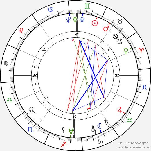 Charles Héger birth chart, Charles Héger astro natal horoscope, astrology
