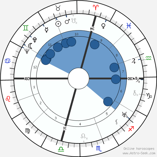 David O. Selznick horoscope, astrology, sign, zodiac, date of birth, instagram