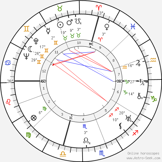 David O. Selznick birth chart, biography, wikipedia 2019, 2020