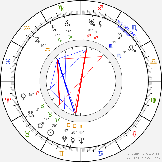 Garry Marsh birth chart, biography, wikipedia 2020, 2021